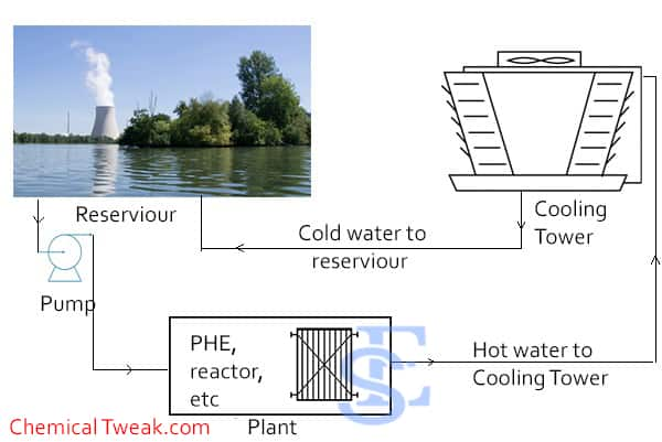 industrial application of cooling tower