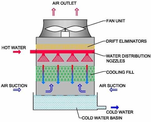 induced draft cooling tower chemicaltweak