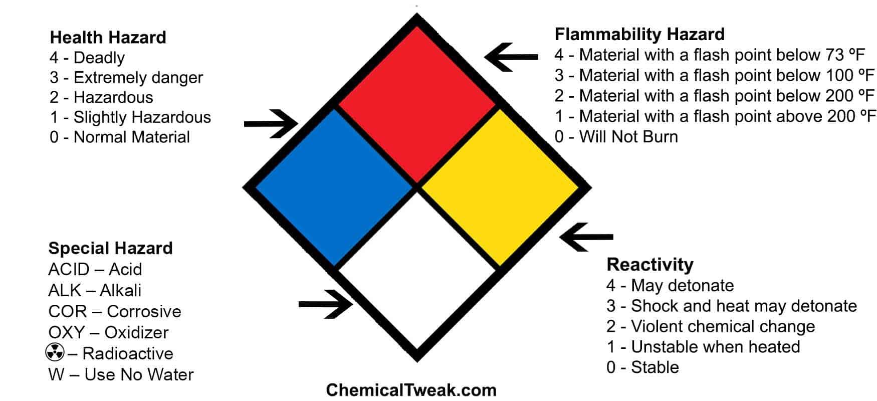 Fire Diamond diagram