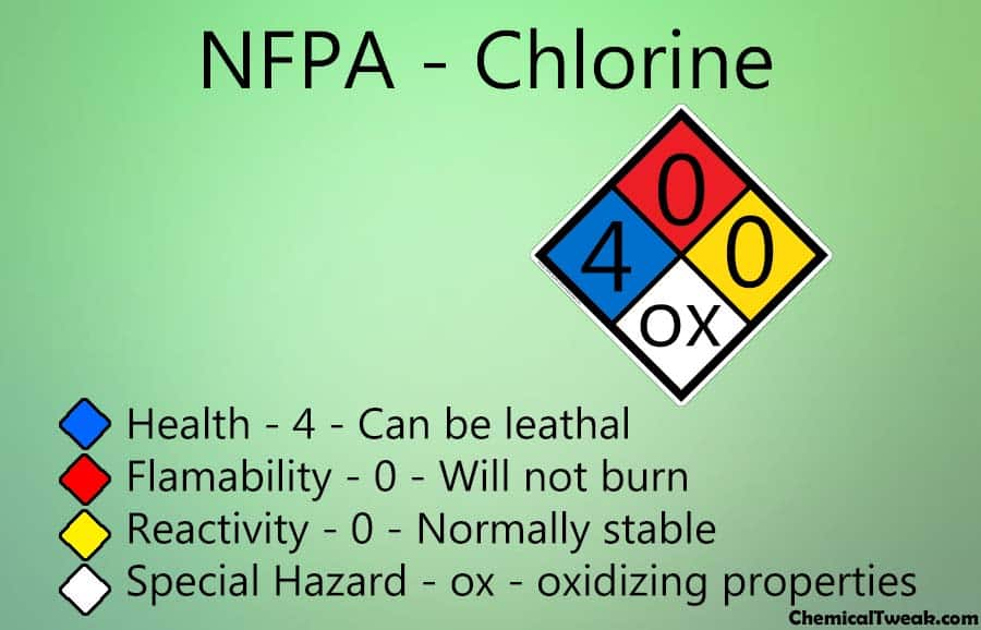 NFPA Diamond diagram of chlorine