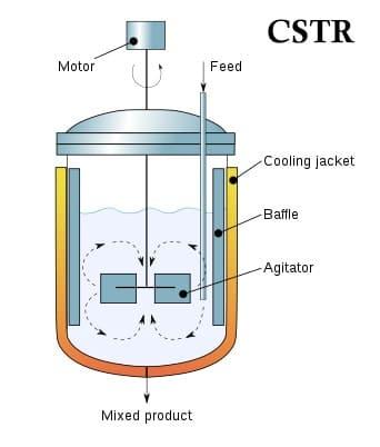 continuous stirred tank reactor CSTR