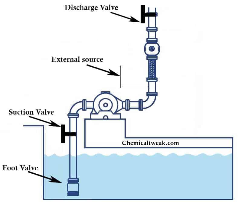 centrifugal pump priming