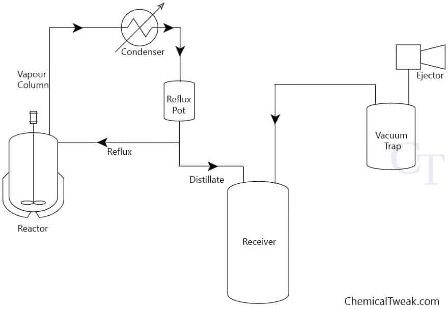 vacuum distillation in reactor