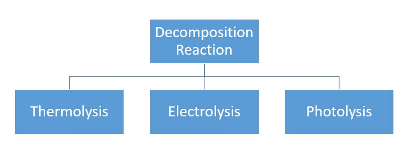decomposition reaction types