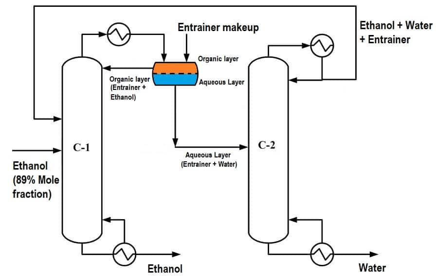 Azeotropic distillation ethanol-water